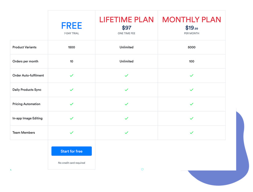 WooDropship can be bought for $97 or you can use their monthly plan